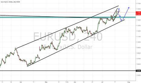 EURUSD: EURUSD What to expect in the medium term