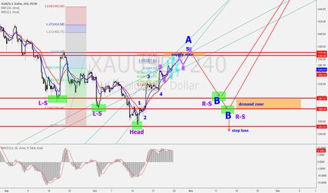 XAUUSD: Gold D Forecasting