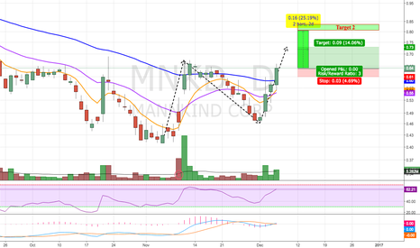 MNKD: Potential Reversal Watch
