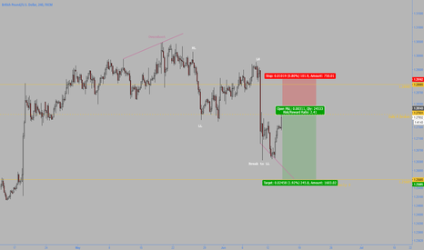 GBPUSD: Navigating Today's FED via GBP/USD
