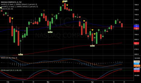 IXIC: NASDAQ   -   UP cauto