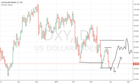 DXY: US index ready to clear stops and turn bullish