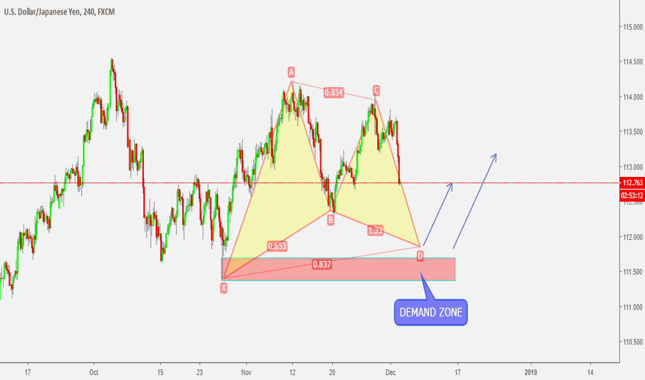 USDJPY: USDJPY Near Demand Zone completing PATTERN