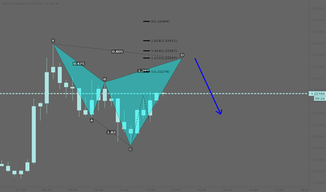 GBPUSD: GBPUSD: Bearish cypher pattern