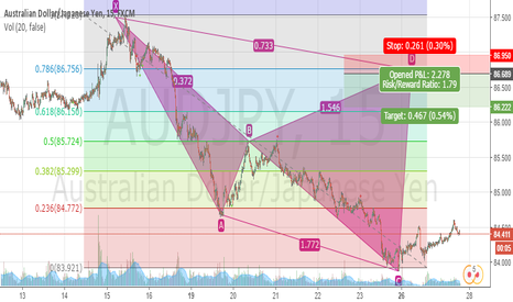 AUDJPY: Confluences Harmonic Bear Cypher, fibonacci pattern, Supply Zone