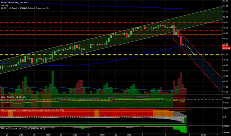 UKOIL: BRENT, Short to the pivot at 47