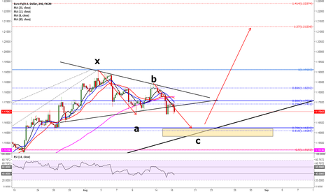 EURUSD: buying opportunity between 1.1580 and 1.1623