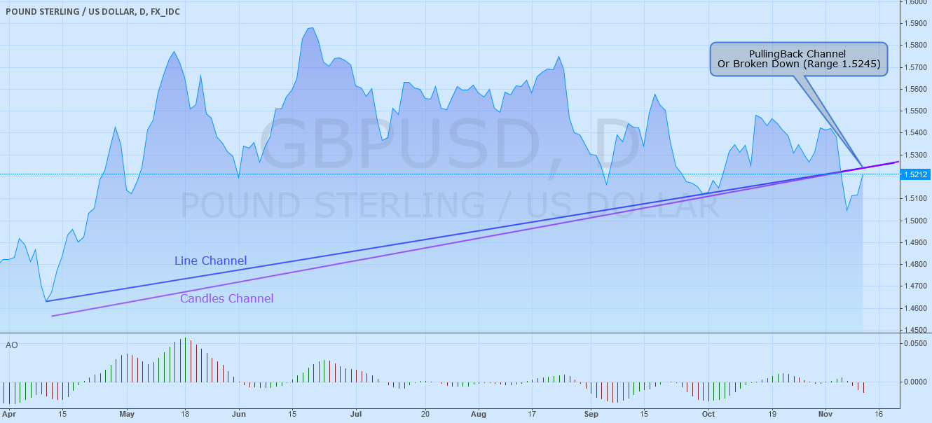 GBPUSD PullingBack Channel Or Broken Down