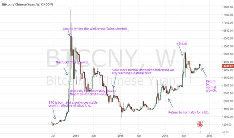 BTCCNY: A brief history of BTC