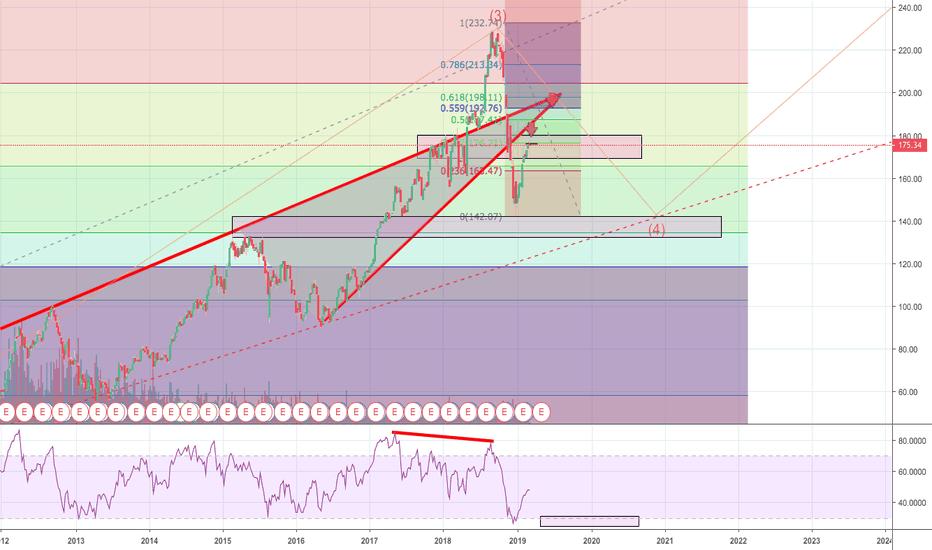 Dowjones Tradingview