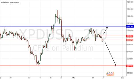XPDUSD: Palladium Short