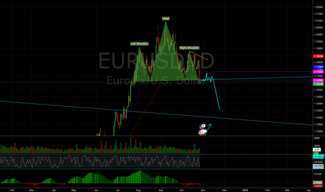 EURUSD: Head and Shoulders Pattern has Triggered