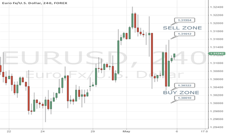 EURUSD: Buy/Sell Zones For Day Trade
