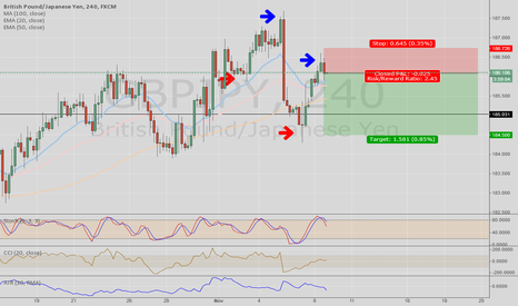 GBPJPY: GBPJPY Short on 4HR, lower high and lower low