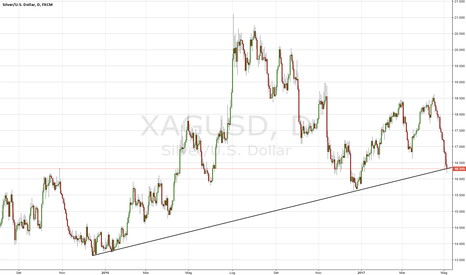 XAGUSD: Рossibilita di comрrare argento medio termine?