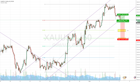 XAUUSD: XAUUSD break the up channel. Continue to short.