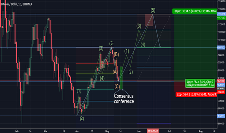 BTCUSD: Projection