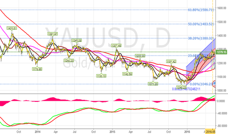 XAUUSD: Gold Long Term View - Target