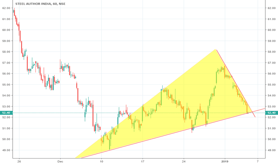 SAIL: SAIL (Steel Authority of India Limited) #SELL BELOW 52.4