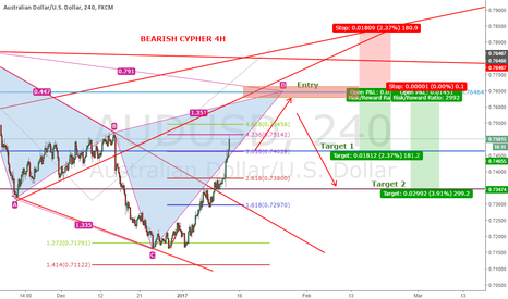 AUDUSD: AUDUSD 4H BEARISH CYPHER PATTERN