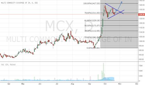 MCX: MCX Long