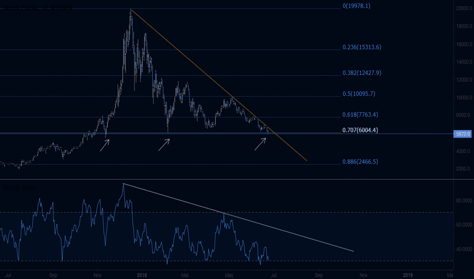 BTCUSD: BTCUSD at strong support but...