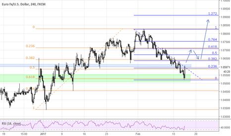 EURUSD: EUR/USD - Reversal?