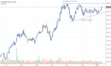 RELIANCE: Forming ascending triangle ??