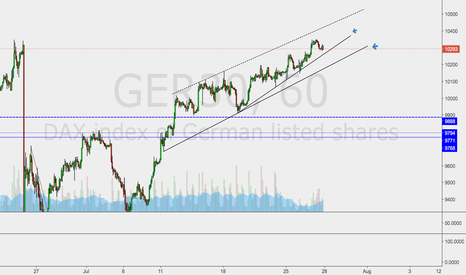GER30: Short preferred