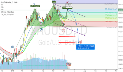 XAUUSD: GOLD Started Wave C