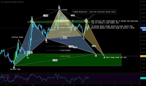 EURCAD: Market Structure and Pattern based trading setup