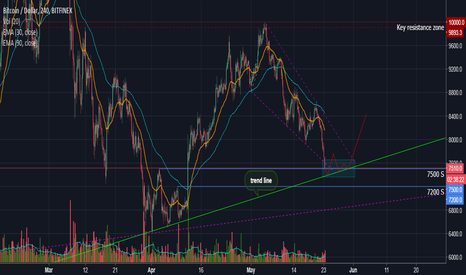 BTCUSD: Bitcoin Most Likely Move