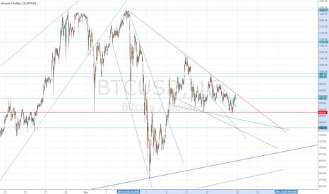 BTCUSD: Negative chart 2: Bearish triangle