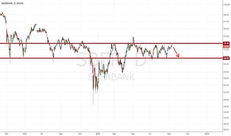 SBER: Sell SberBank Russia