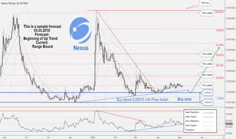 NXSBTC: There is possibility for the beginning of uptrend in NXSBTC