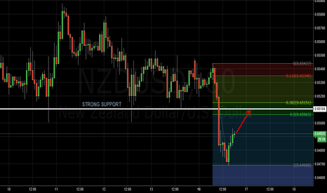 NZDUSD: Planning to SHORT on NZDUSD