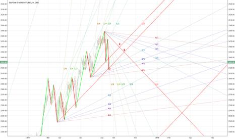 ES1!: ES: Future in fase di rimbalzo tecnico