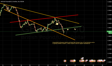 GBPUSD: Guppy Short again --- Waiting to bounce back