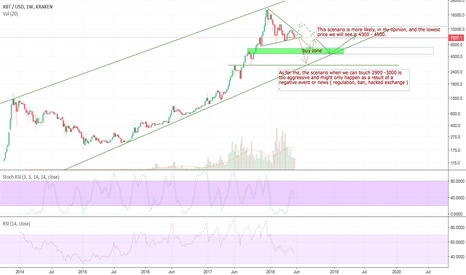 XBTUSD: Short time bearish. Next year is a year of accumulation?