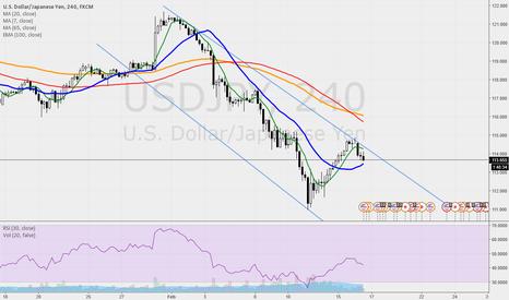 USDJPY: USDJPY sell/short