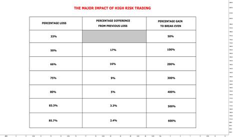 BTCUSD: The Major Impact of High Risk Trading