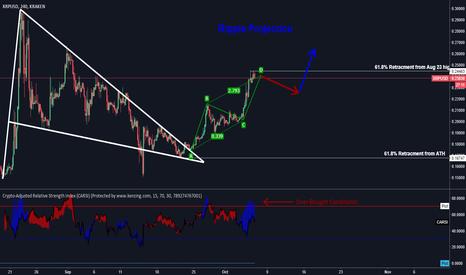 XRPUSD: Cryptocurrency Trading Indicators