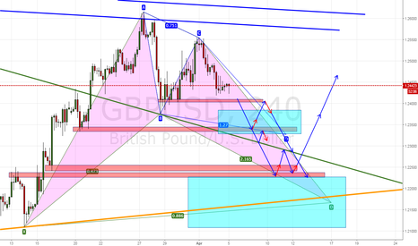 GBPUSD: GBPUSD Waiting for long and possible entries
