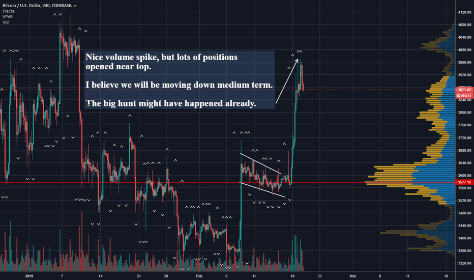 BTCUSD: Bitcoin (BTC) Doesn't look good for bulls medium term.
