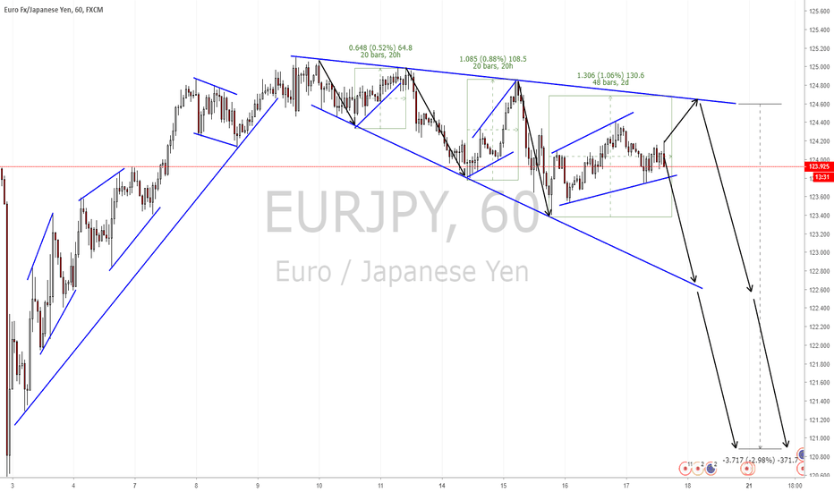 EURJPY: FOREX :EURJPY Continuation for the down side