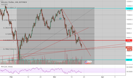 BTCUSD: BTC Bottom is in on the confluence of 78% & 88% fib, up we go.