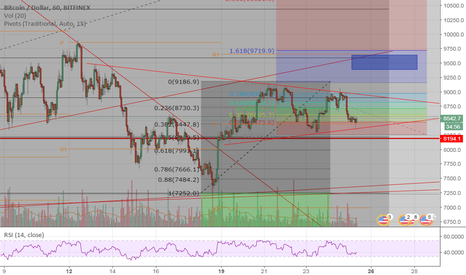BTCUSD: Range Squeezing for BTC - Why so Twitter so Bear?