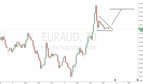 EURAUD: Possible Triangle formation for EURAUD