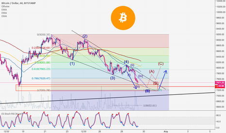 BTCUSD: Bitcoin: Апдейт битка по волнам и с Краткосрочными целями