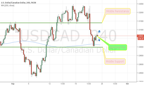 USDCAD: Usdcad in support and resistance